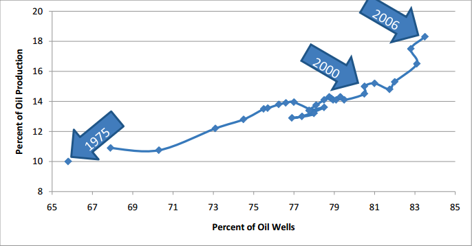 do high oil and gas figure 5