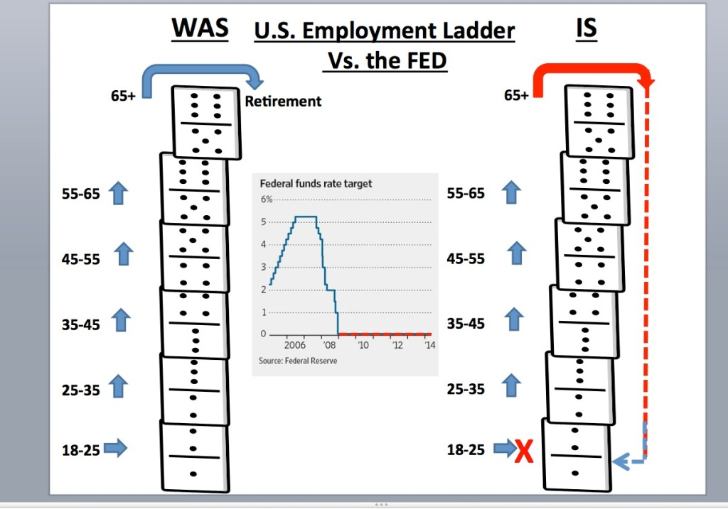 Employment vs. Fed