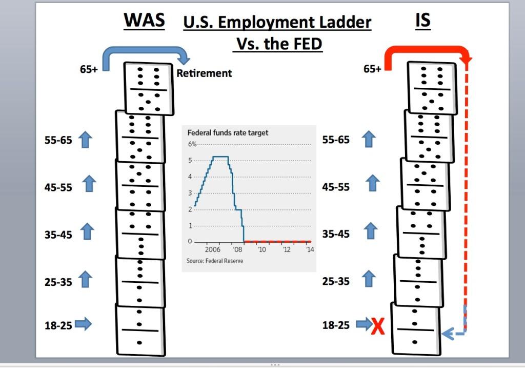 Employment vs. Fed